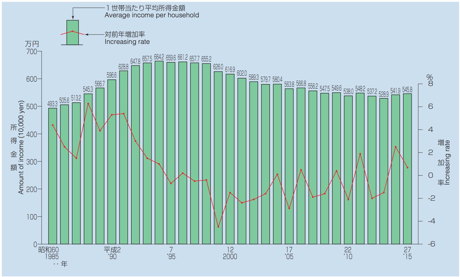 1世帯当たり平均所得金額・対前年増加率の年次推移
