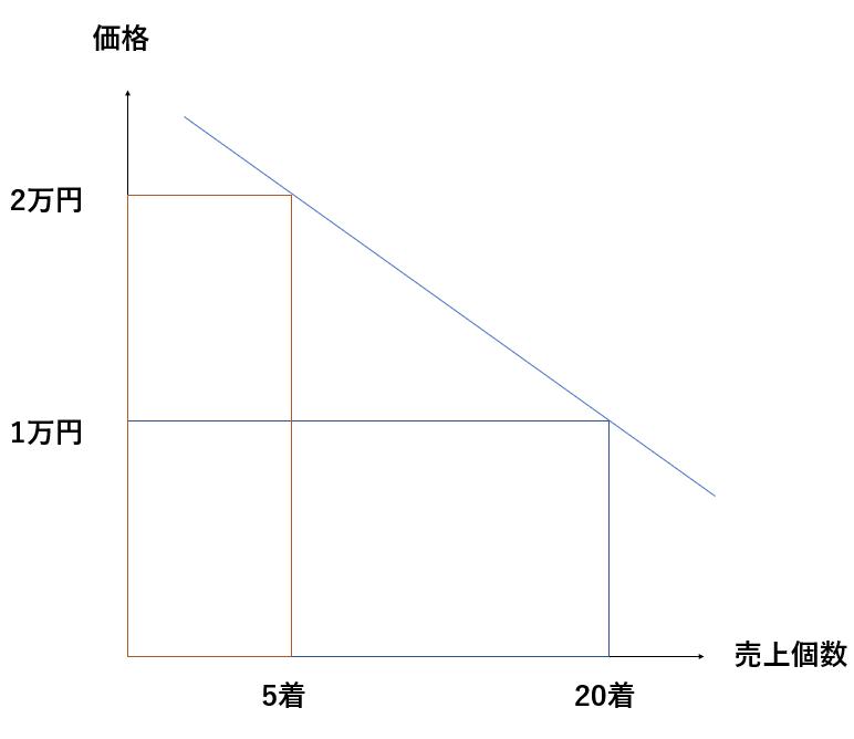弾力性が高いときのグラフ