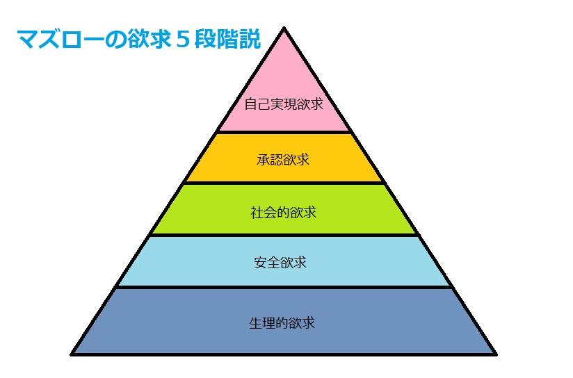 マズローの欲求5段階説ピラミッド
