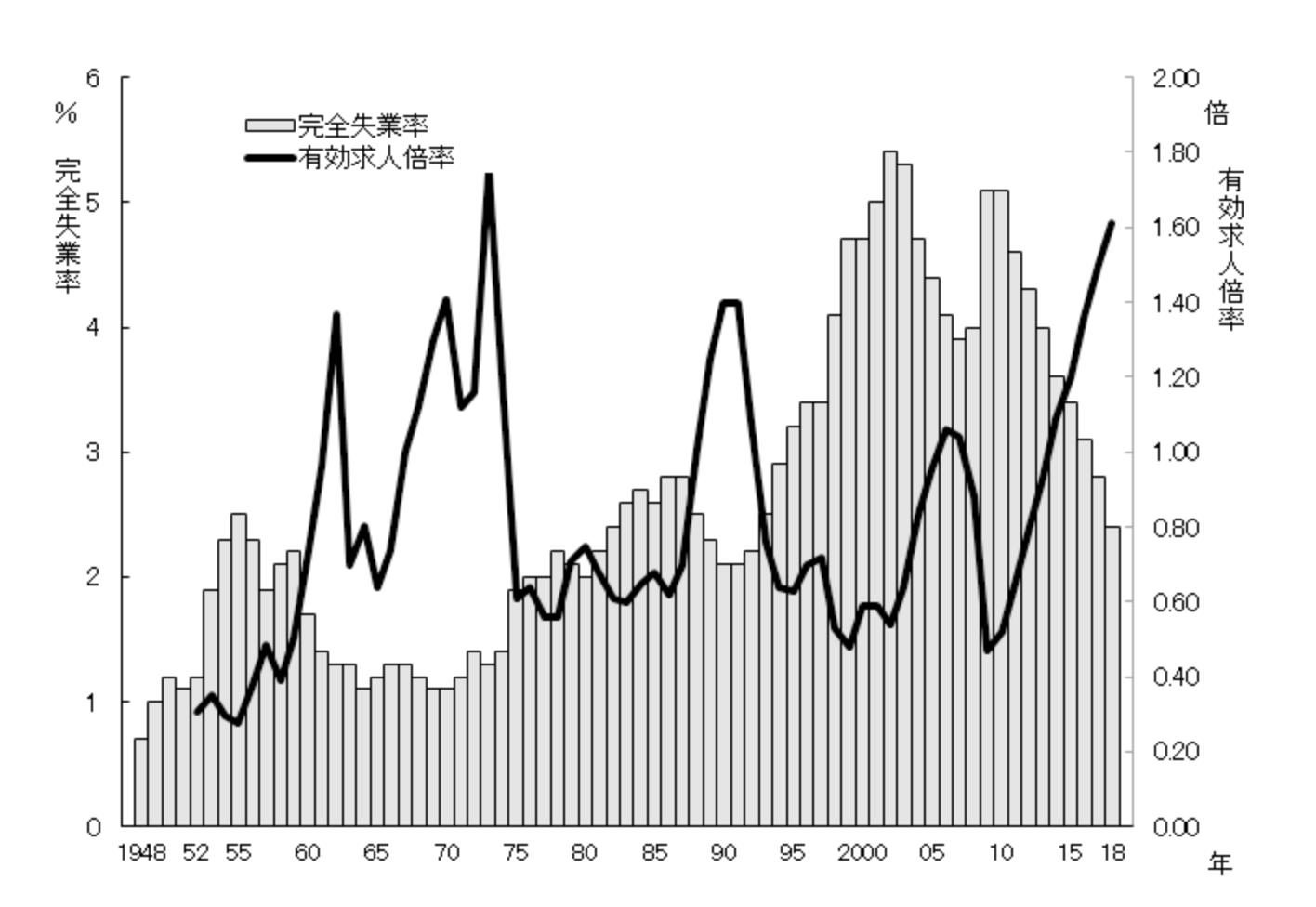 完全失業率、有効求人倍率 1948年~2018年 年平均