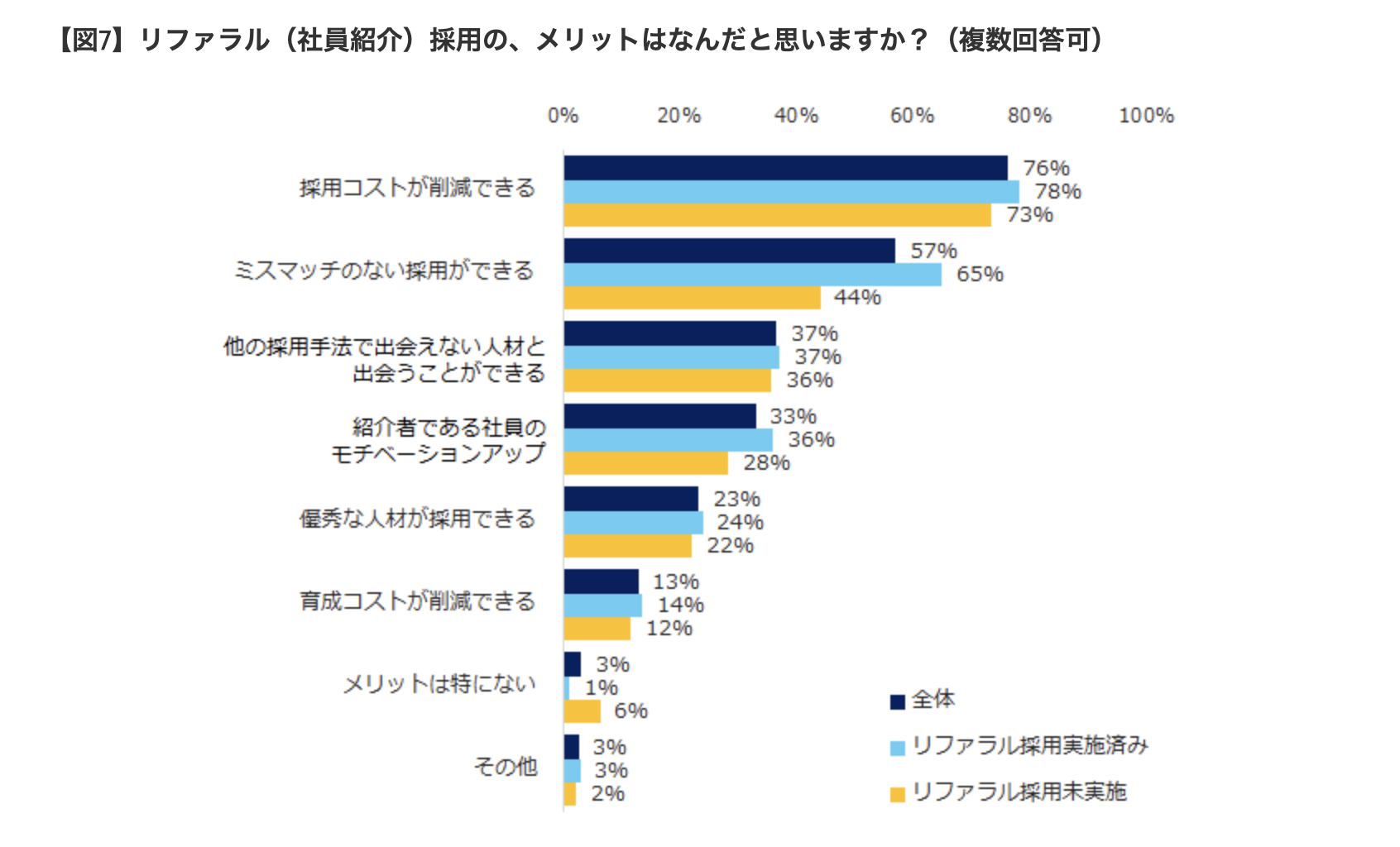 リファラル採用のメリットについての統計表