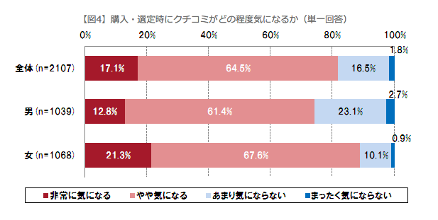 NTTレゾナント株式会社の口コミアンケート