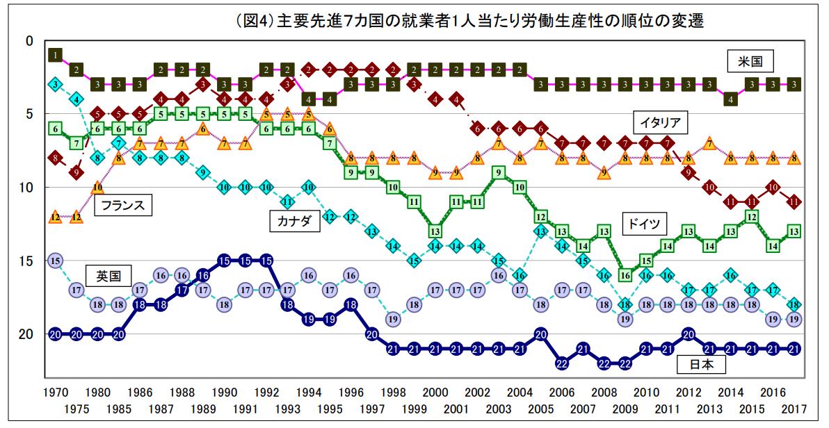 主要先進7カ国の就業者1人当たり労働生産性の順位の変遷