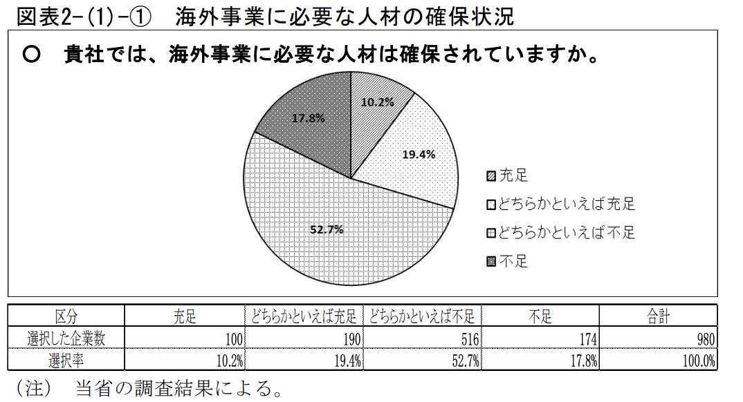 図表2-(1)-① 海外事業に必要な人材の確保状況