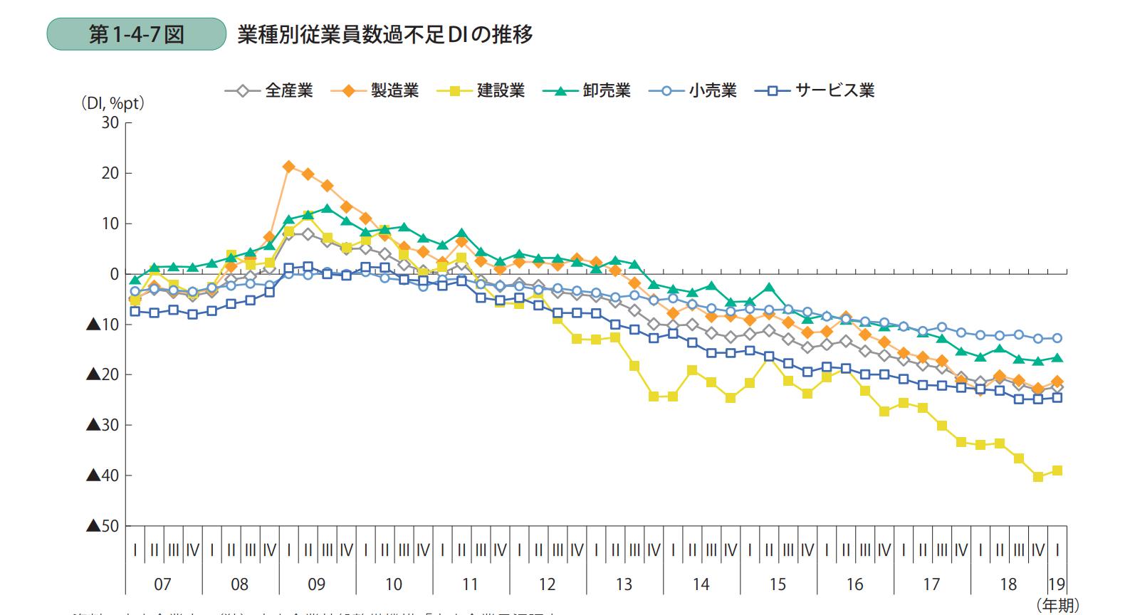業種別従業員数過不足 DI の推移