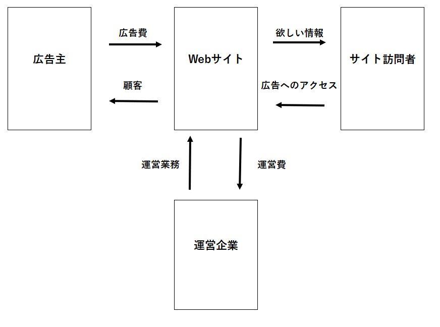 サイト運営スキーム図
