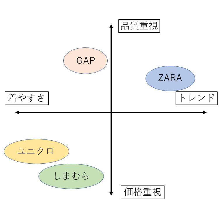 ポジショニングマップ例アパレル業界