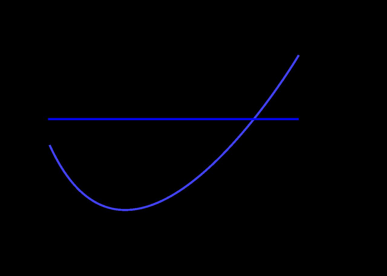 界費用と限界収入のグラフ