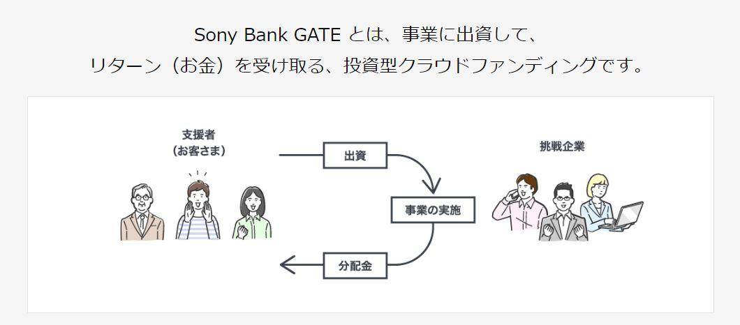 Sony Bank GATE