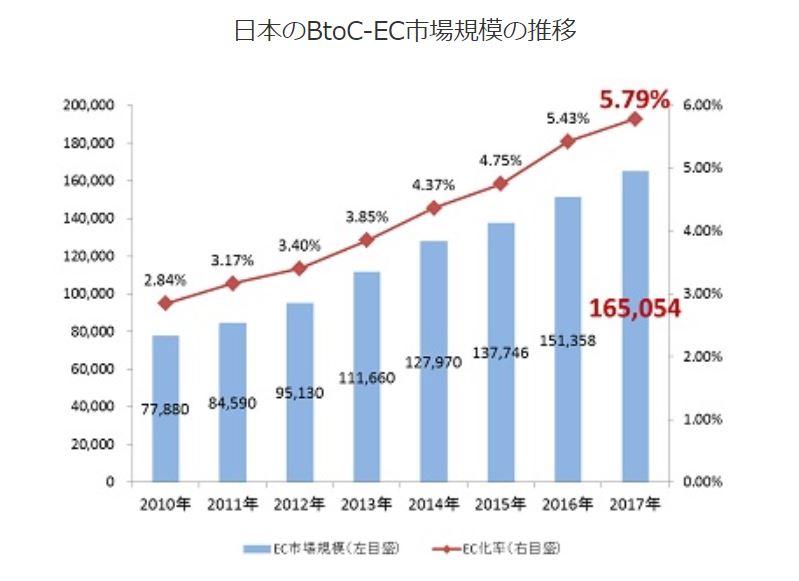EC市場規模の推移