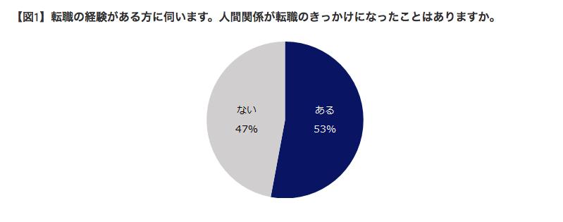 enジャパンの調査結果