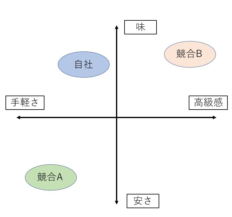 ポジショニングマップ例2