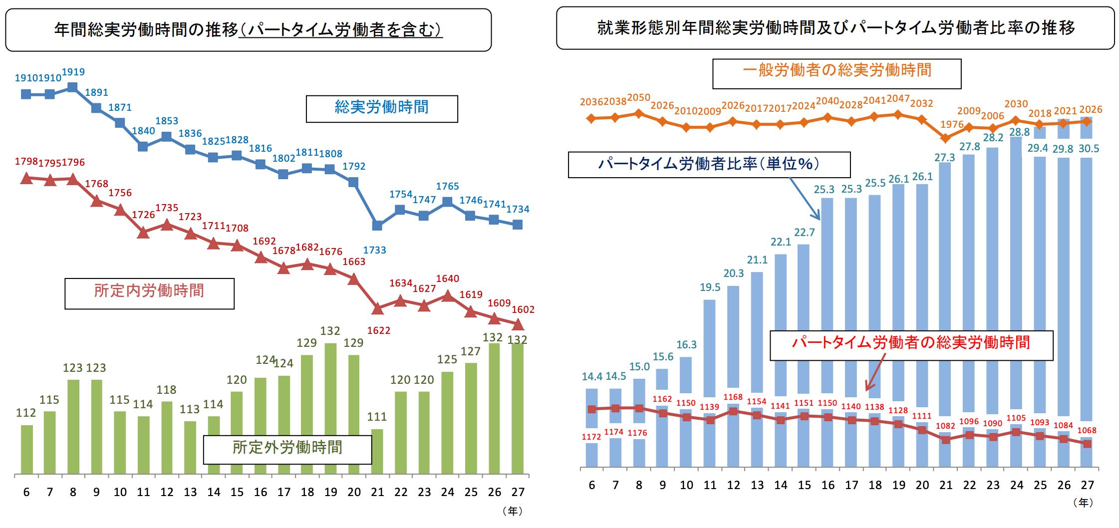 年間総実労働時間の推移(パートタイム労働者を含む)と就業形態別年間総実労働時間及びパートタイム労働者比率の推移