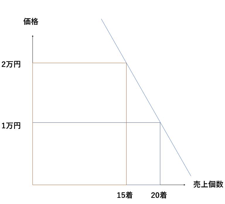 弾力性が低いときのグラフ