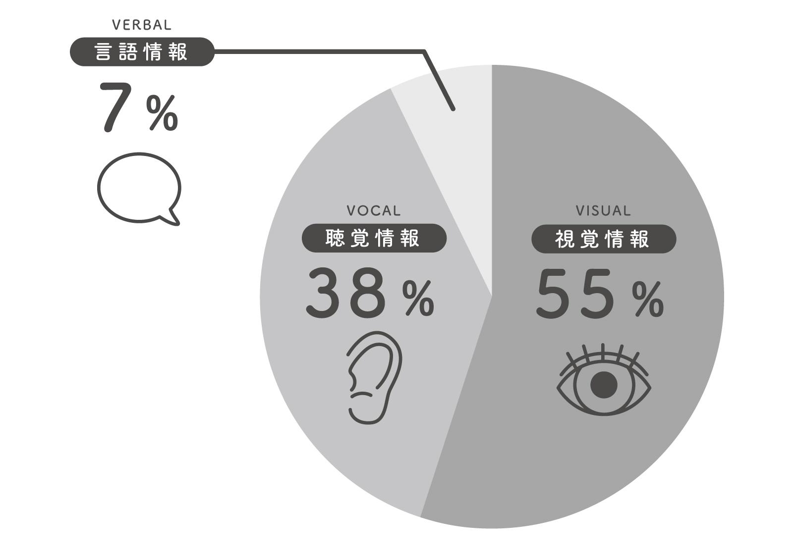 メラビアンの法則_円グラフ