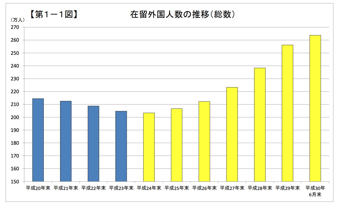 在留外国人数の推移(総数)