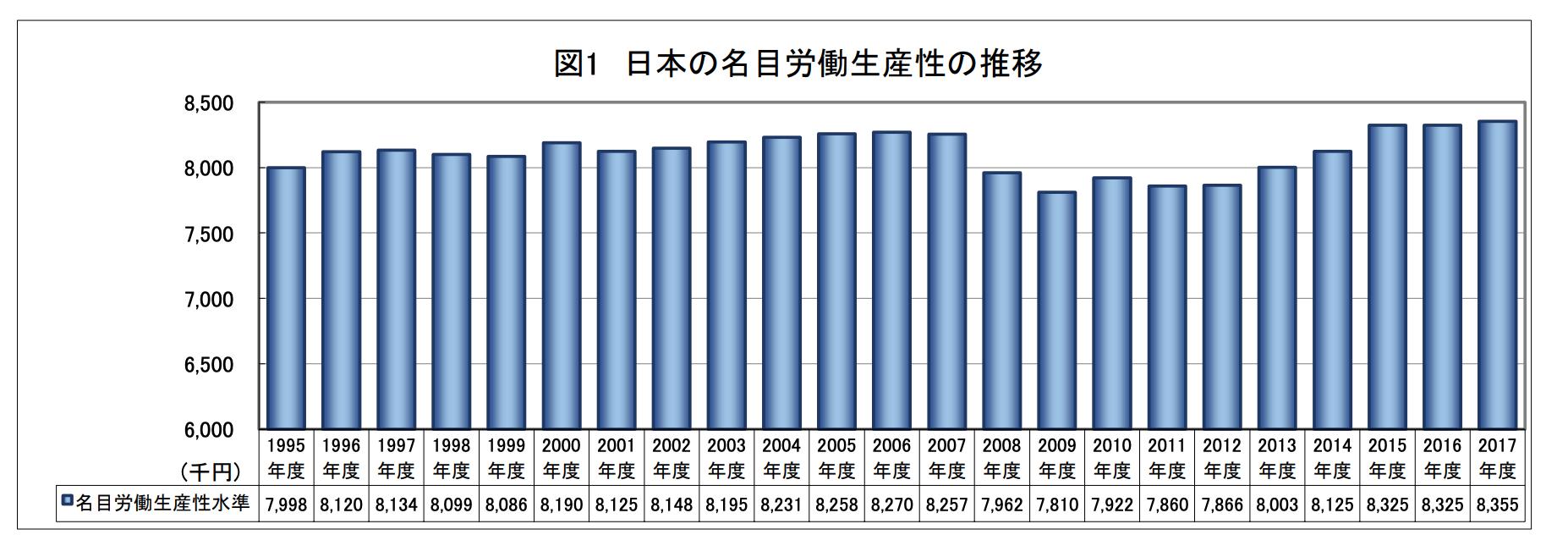 日本の名目労働生産性の推移