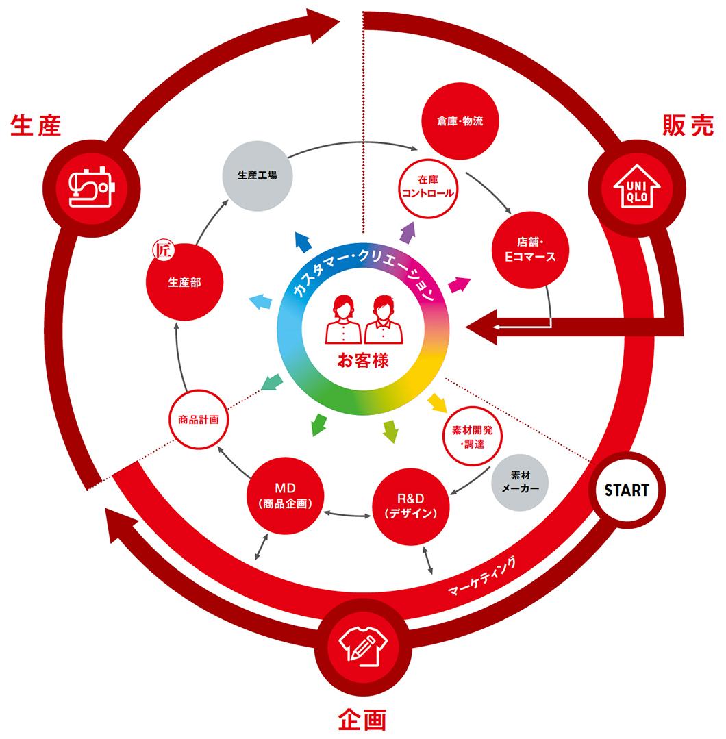 ユニクロのビジネスモデル