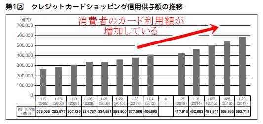 クレジット決済の需要拡大を表すグラフ